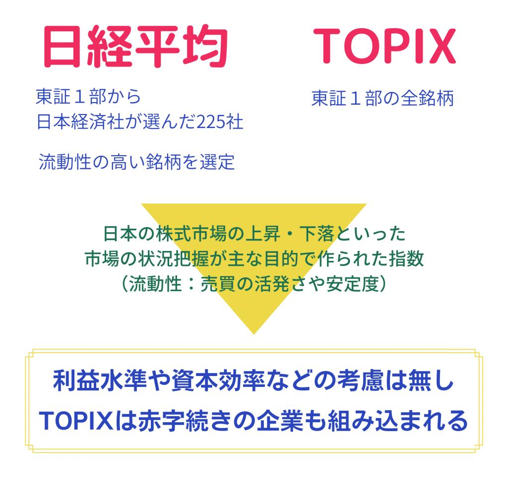 日経平均とTOPIXの説明